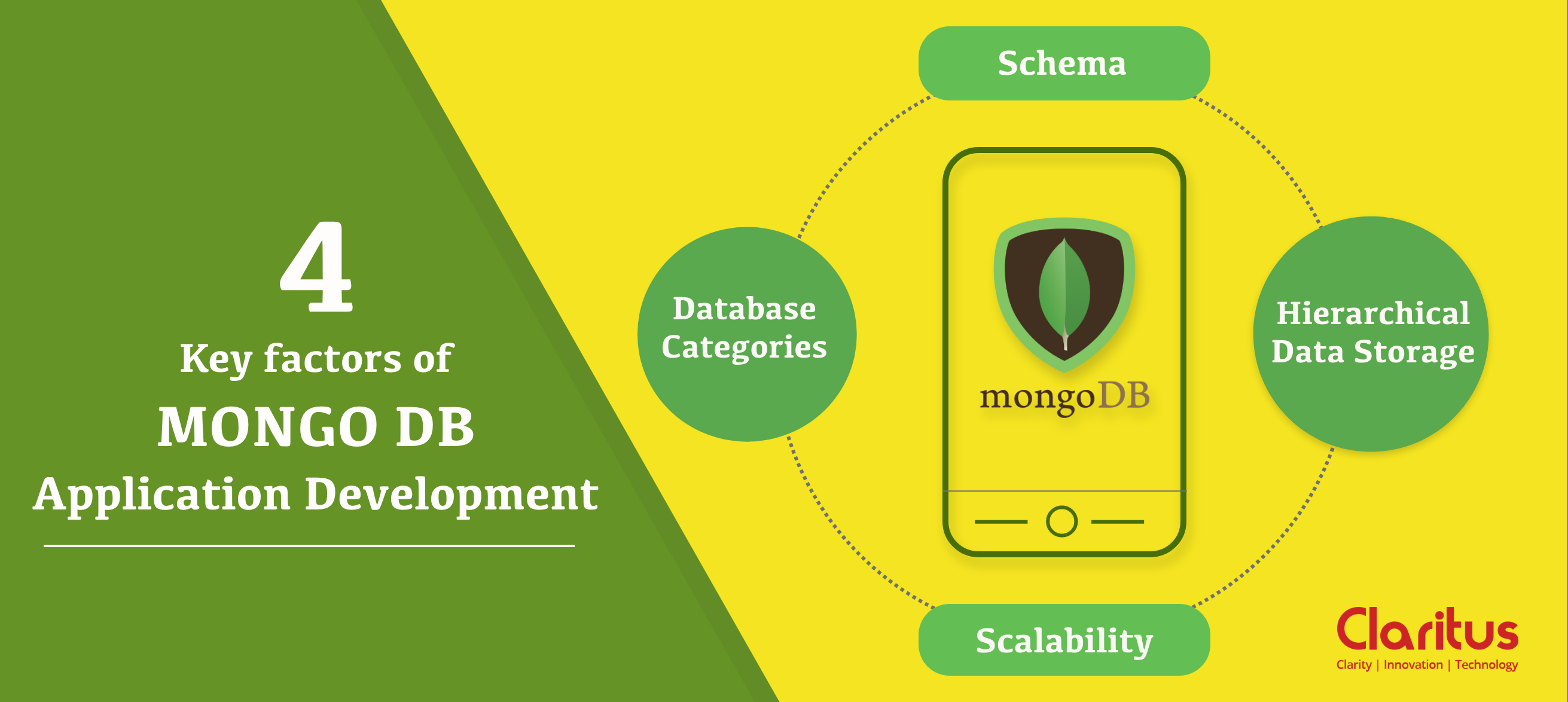 MongoDB Application Development